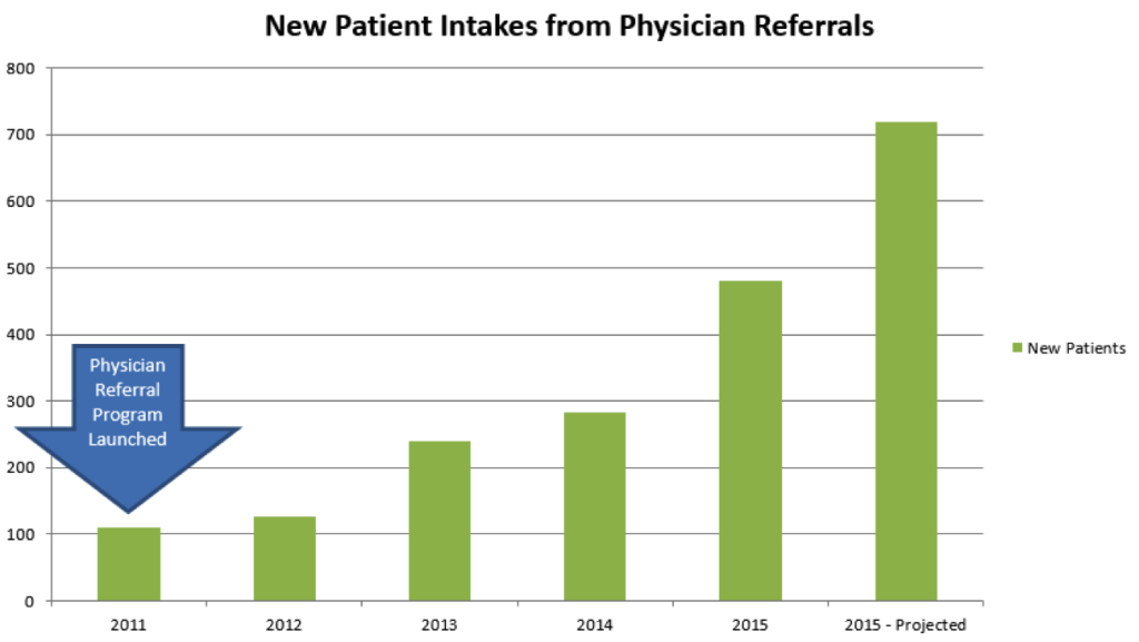 Want to see what physician referral marketing success looks like?