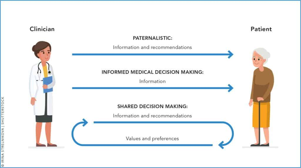 Shared Decision Making and The Hearing Aid Test Drive™